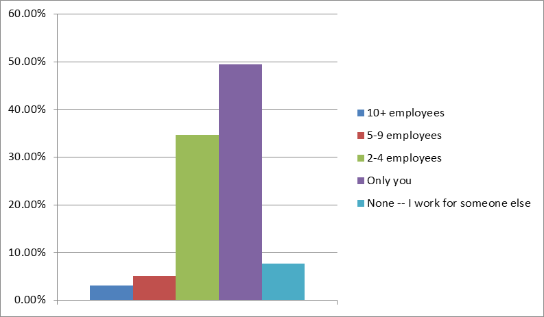 survey2014staff